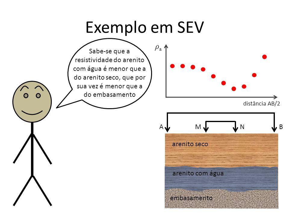 Exemplo em SEV ρa. Sabe-se que a resistividade do arenito com água é menor que a do arenito seco, que por sua vez é menor que a.