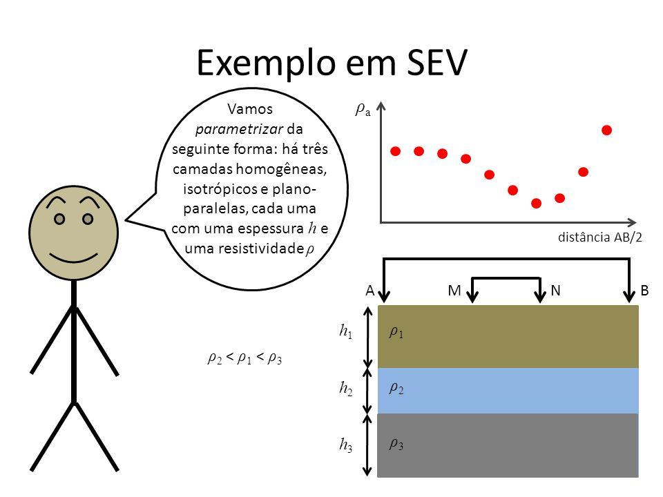 Exemplo em SEV ρa. Vamos.