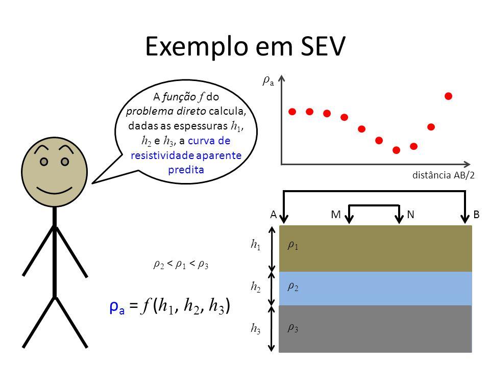 Exemplo em SEV ρa = f (h1, h2, h3) ρa A função f do