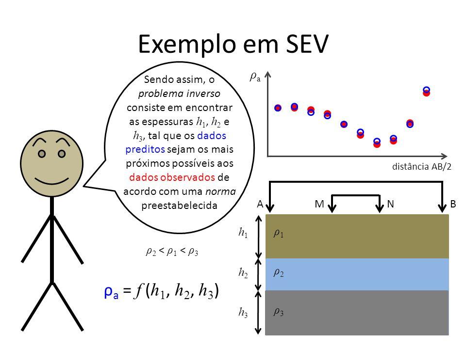Exemplo em SEV ρa = f (h1, h2, h3) ρa