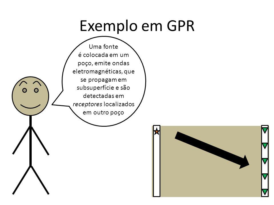 Exemplo em GPR Uma fonte é colocada em um