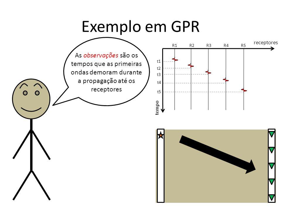 Exemplo em GPR receptores. R1. R2. R3. R4. R5.
