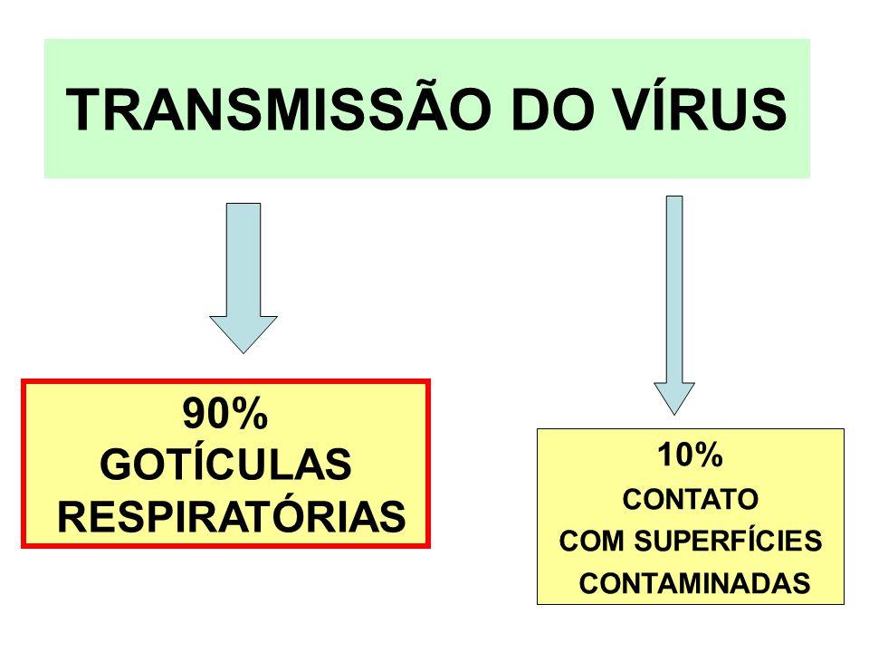 TRANSMISSÃO DO VÍRUS 90% GOTÍCULAS RESPIRATÓRIAS 10% CONTATO