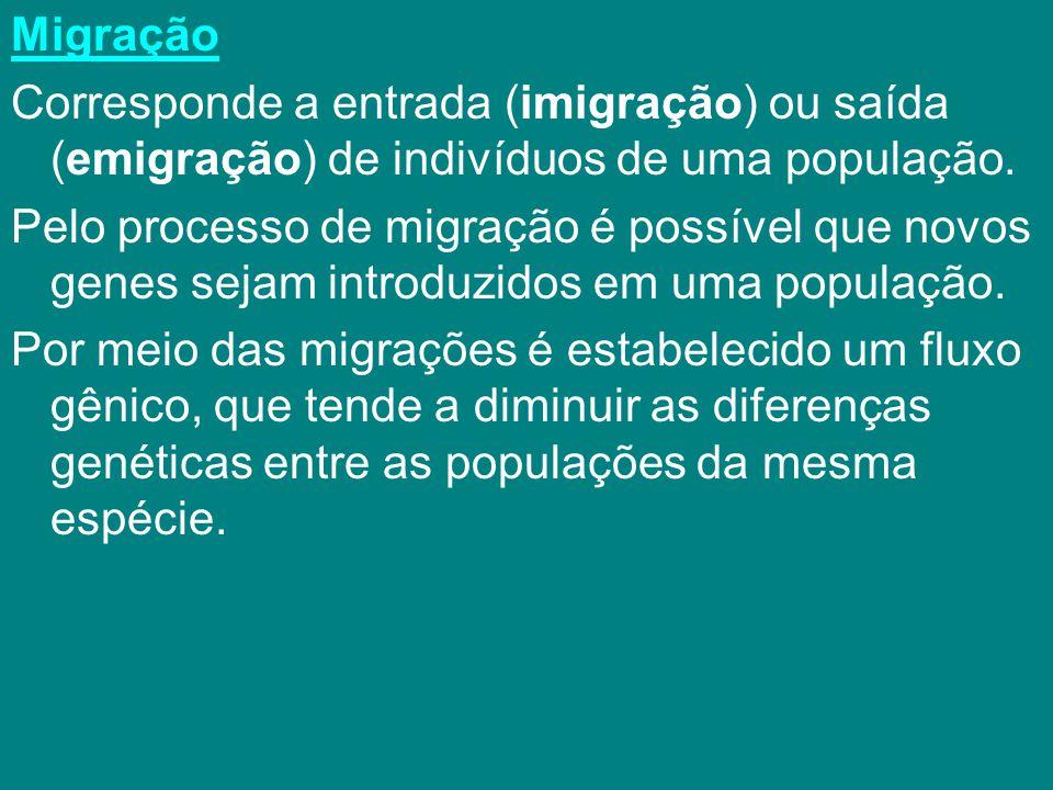 Migração Corresponde a entrada (imigração) ou saída (emigração) de indivíduos de uma população.