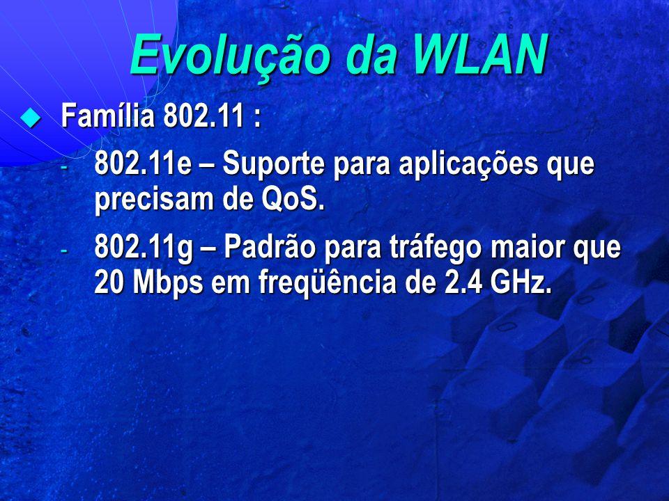 Evolução da WLAN Família 802.11 :