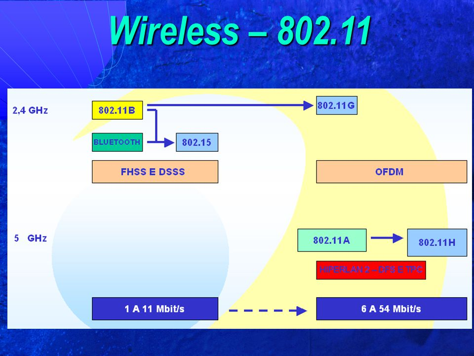 Wireless – 802.11
