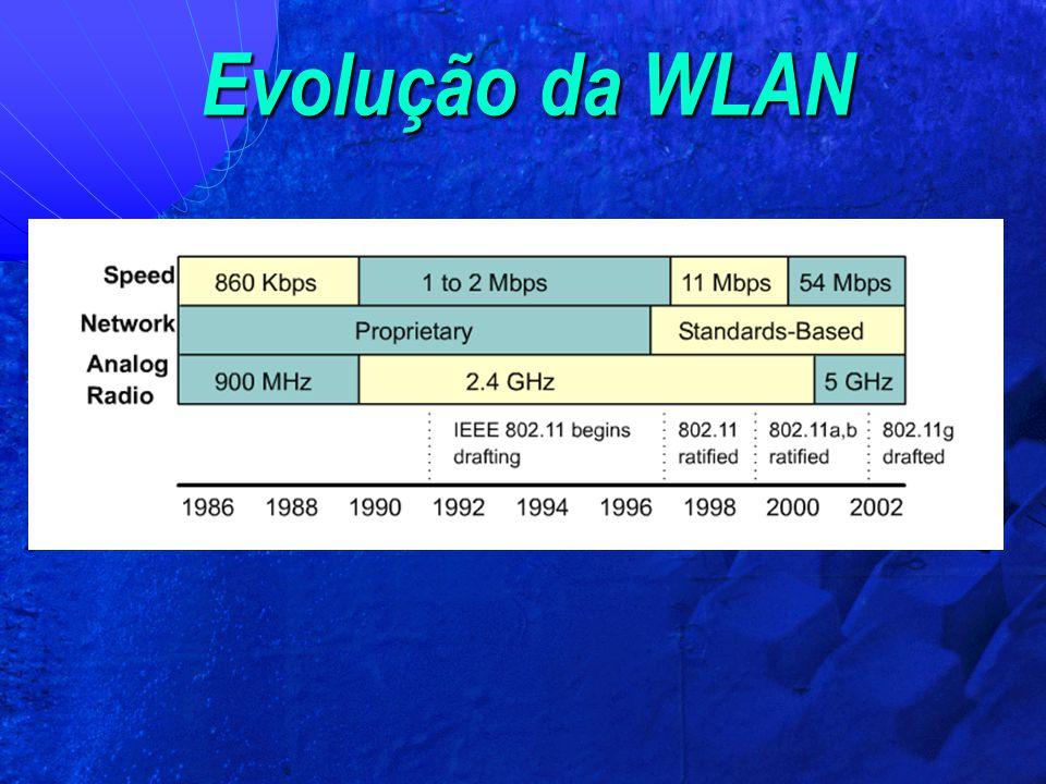 Evolução da WLAN