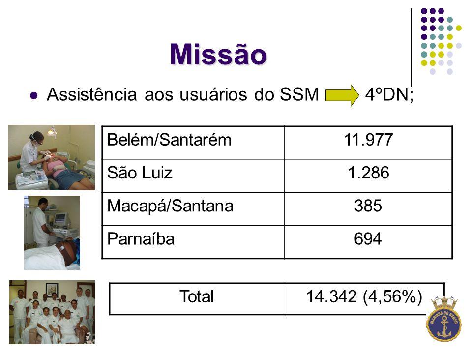 Missão Assistência aos usuários do SSM 4ºDN; Belém/Santarém 11.977