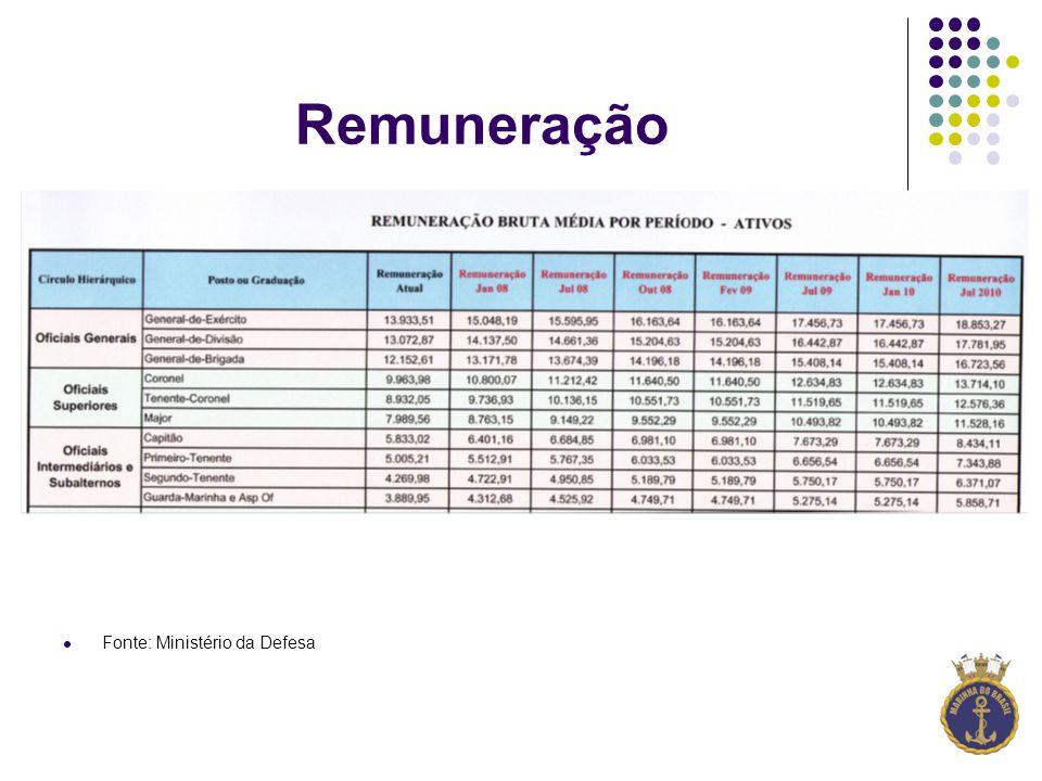 Remuneração Fonte: Ministério da Defesa