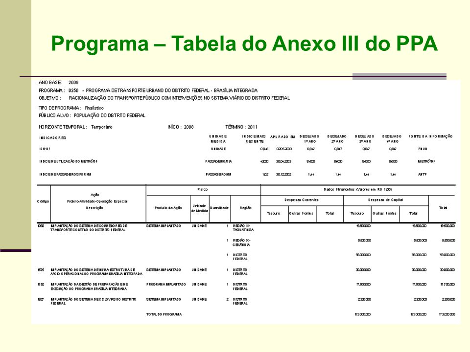 Programa – Tabela do Anexo III do PPA