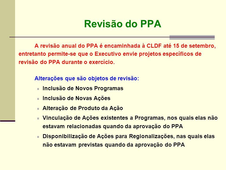 Revisão do PPA Alterações que são objetos de revisão: