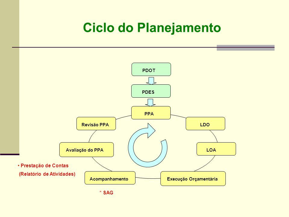 Ciclo do Planejamento Prestação de Contas (Relatório de Atividades)