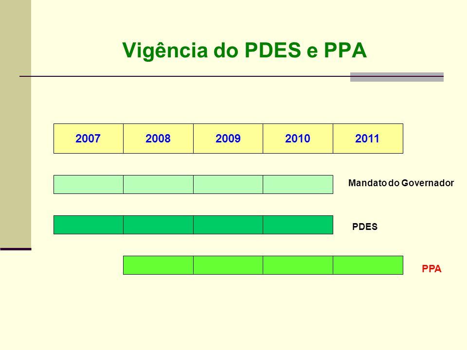 Vigência do PDES e PPA 2007 2008 2009 2010 2011 PPA