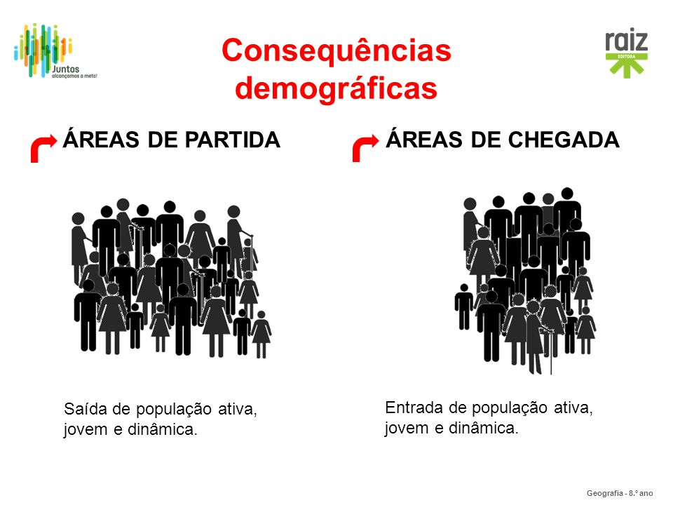 Consequências demográficas