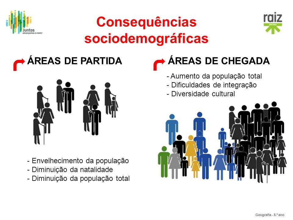 Consequências sociodemográficas