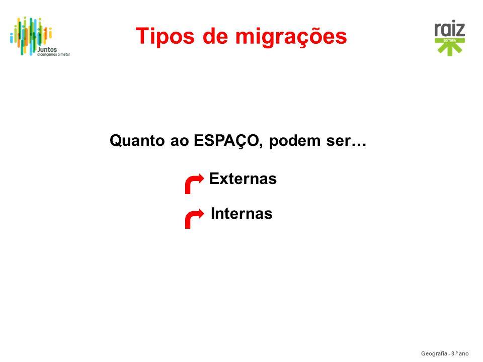 Tipos de migrações Quanto ao ESPAÇO, podem ser… Externas Internas