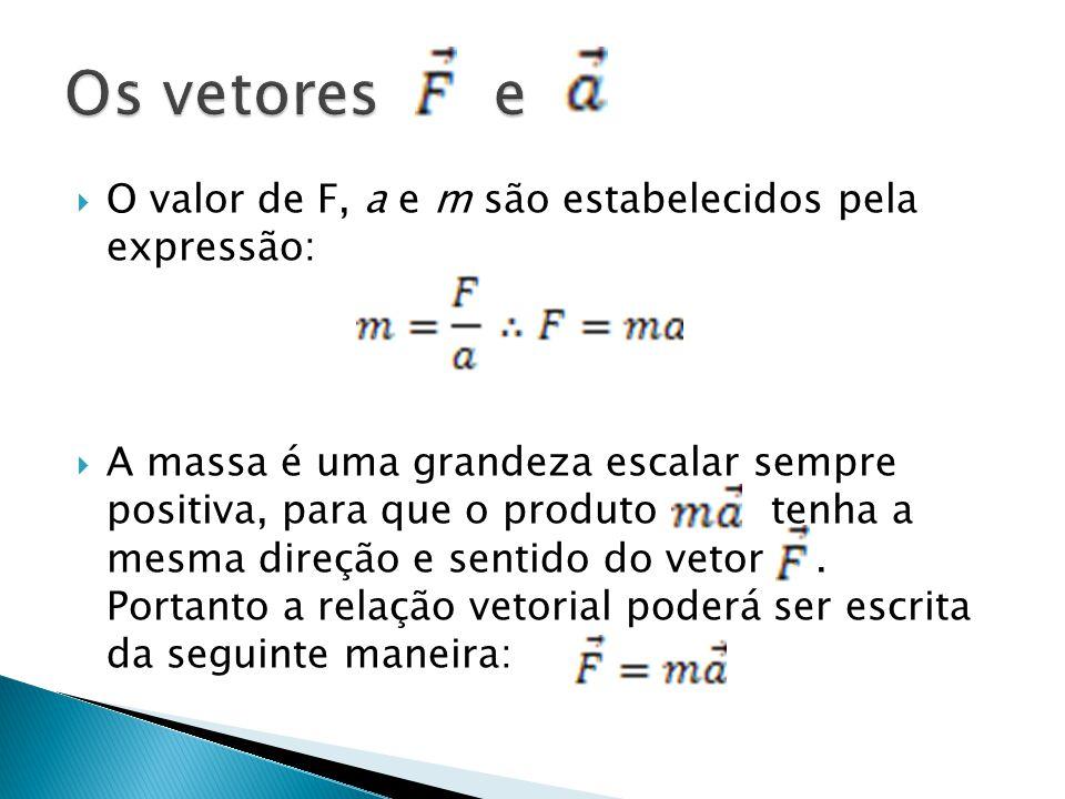 Os vetores e O valor de F, a e m são estabelecidos pela expressão: