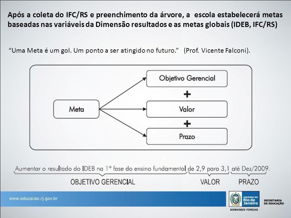 Após a coleta do IFC/RS e preenchimento da árvore, a escola estabelecerá metas baseadas nas variáveis da Dimensão resultados e as metas globais (IDEB, IFC/RS)