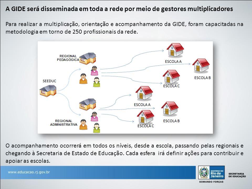 A GIDE será disseminada em toda a rede por meio de gestores multiplicadores