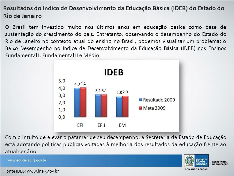 Resultados do Índice de Desenvolvimento da Educação Básica (IDEB) do Estado do Rio de Janeiro