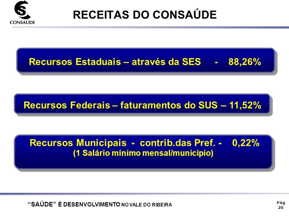RECEITAS DO CONSAÚDE Recursos Estaduais – através da SES - 88,26%