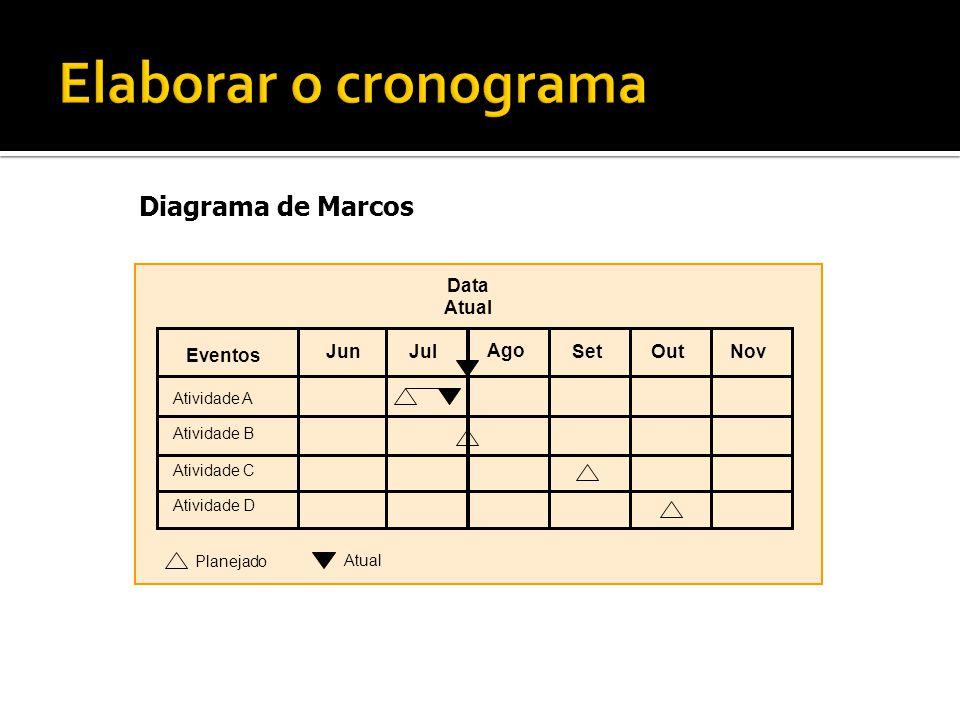 Elaborar o cronograma Montar o Cronograma Diagrama de Marcos Jul Jun