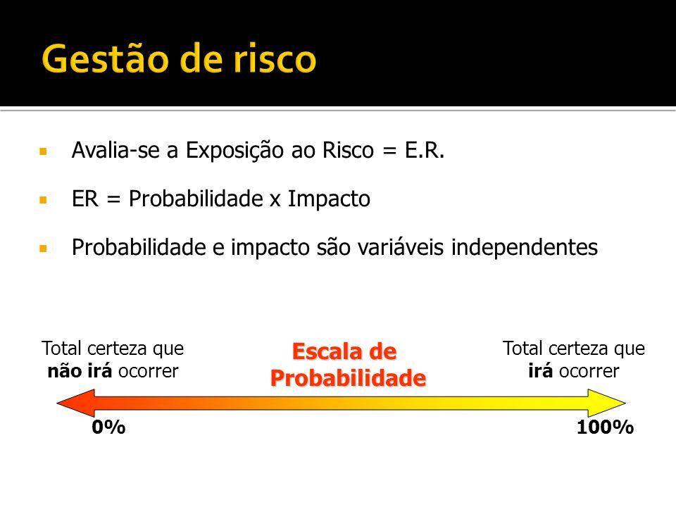 Gestão de risco Avalia-se a Exposição ao Risco = E.R.