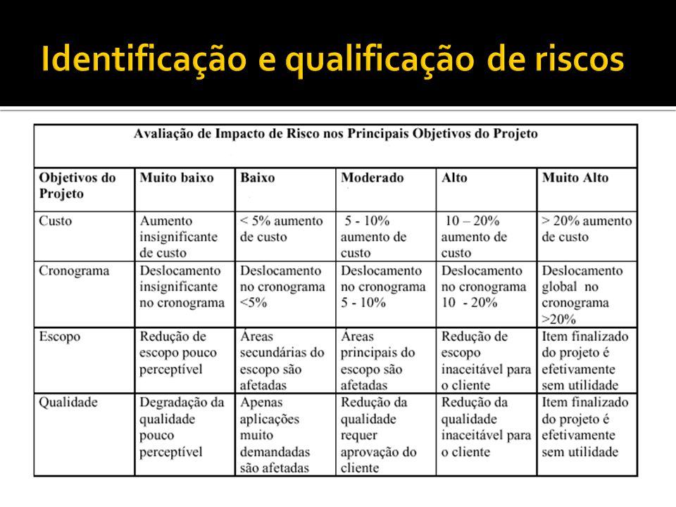 Identificação e qualificação de riscos