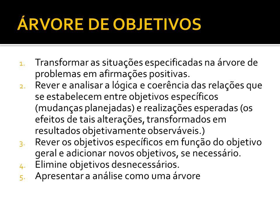 ÁRVORE DE OBJETIVOS Transformar as situações especificadas na árvore de problemas em afirmações positivas.