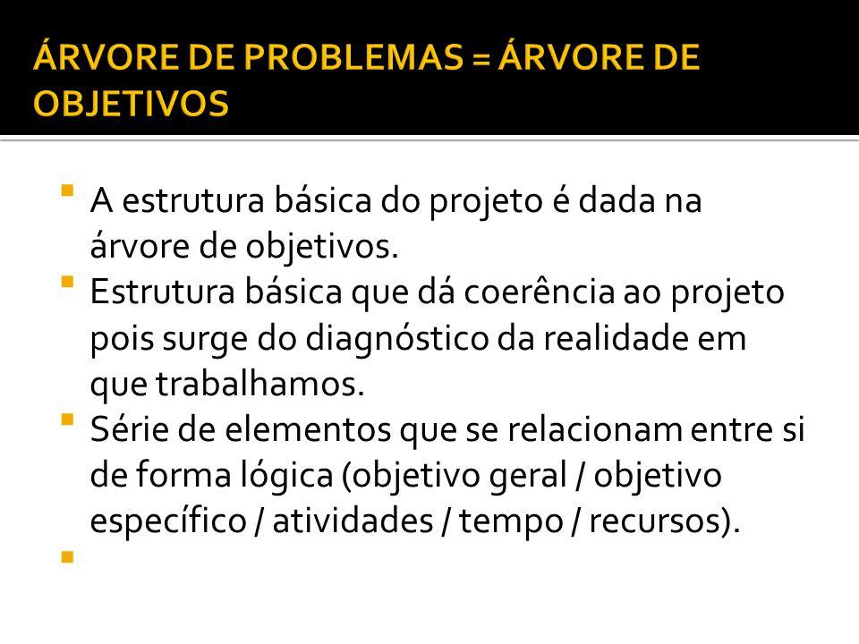 ÁRVORE DE PROBLEMAS = ÁRVORE DE OBJETIVOS