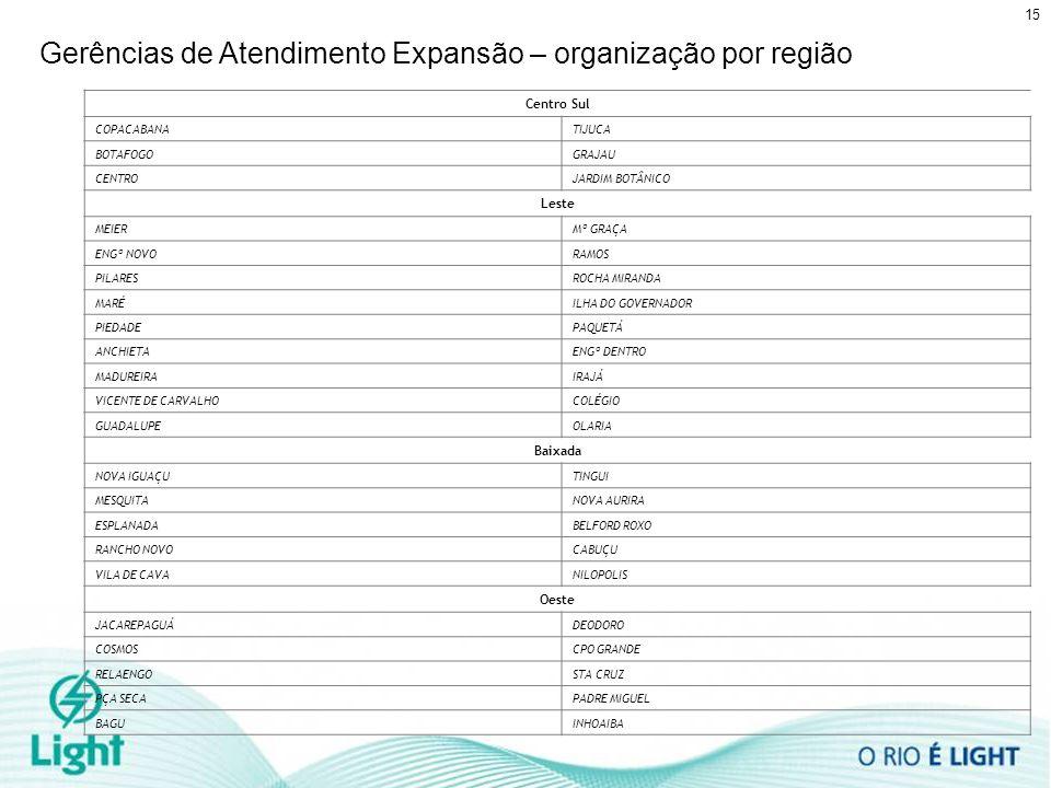 Gerências de Atendimento Expansão – organização por região