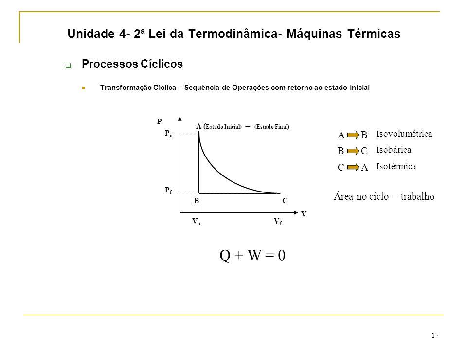 Unidade 4- 2ª Lei da Termodinâmica- Máquinas Térmicas