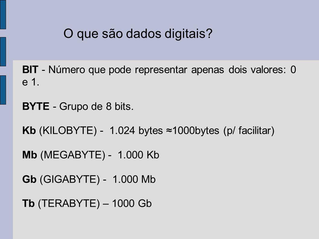 O que são dados digitais