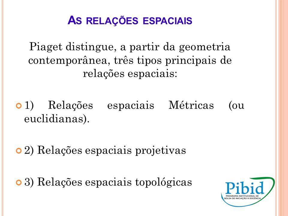 As relações espaciais Piaget distingue, a partir da geometria contemporânea, três tipos principais de relações espaciais: