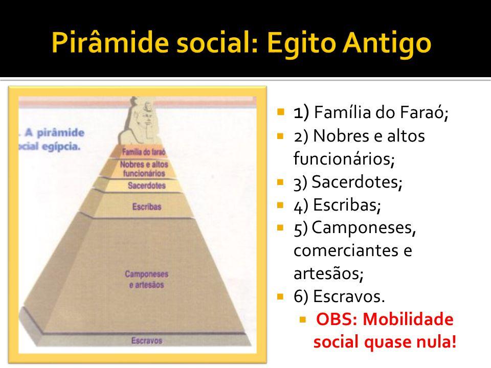 Pirâmide social: Egito Antigo