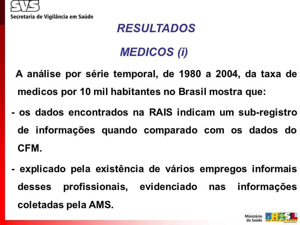 RESULTADOS MEDICOS (i) A análise por série temporal, de 1980 a 2004, da taxa de medicos por 10 mil habitantes no Brasil mostra que: