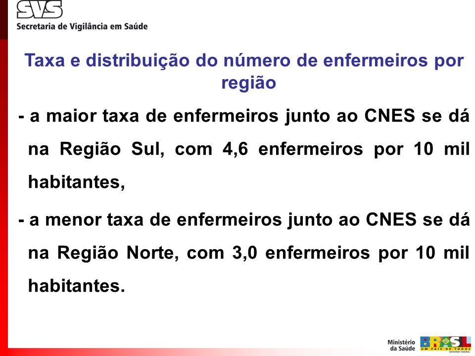 Taxa e distribuição do número de enfermeiros por região
