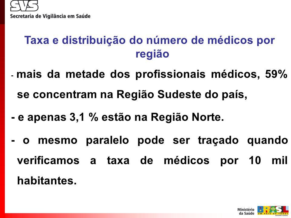 Taxa e distribuição do número de médicos por região