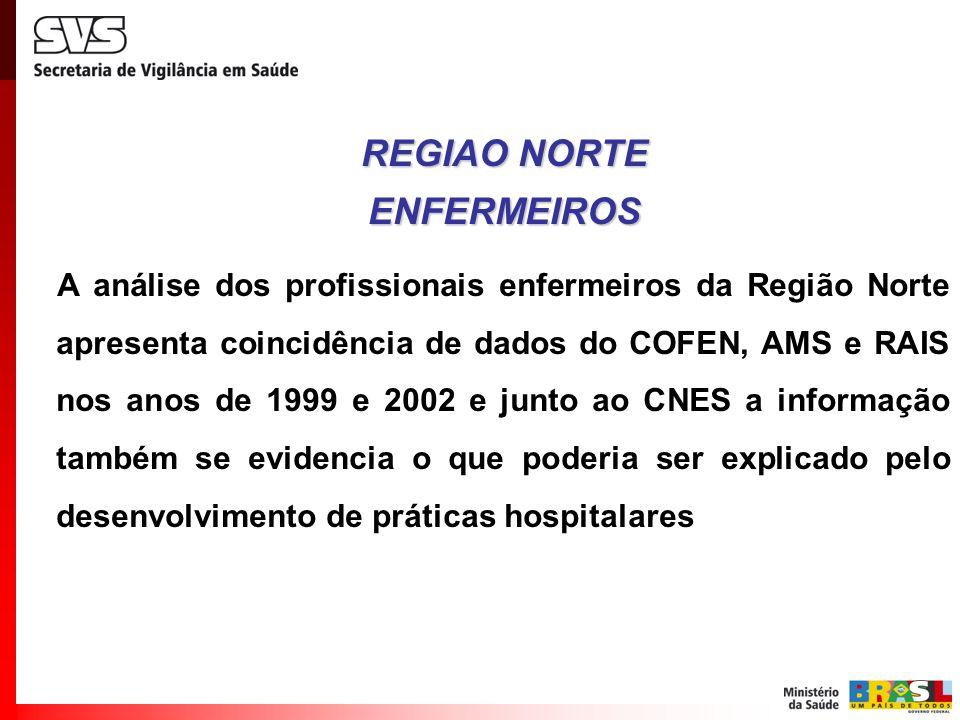 REGIAO NORTE ENFERMEIROS