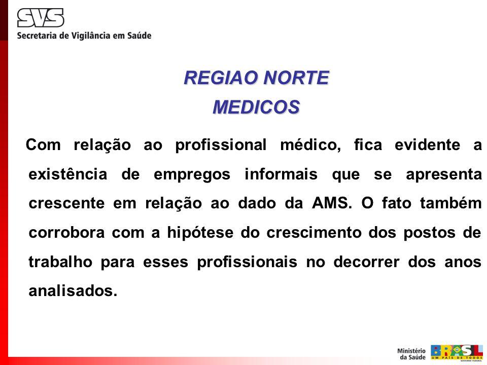 REGIAO NORTE MEDICOS.