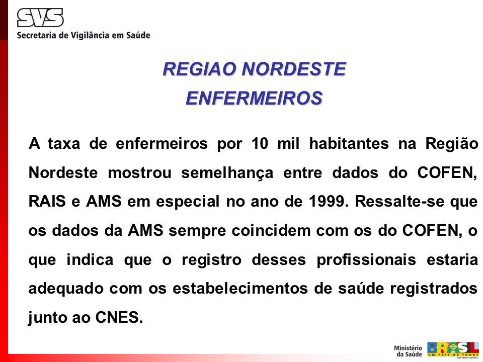 REGIAO NORDESTE ENFERMEIROS