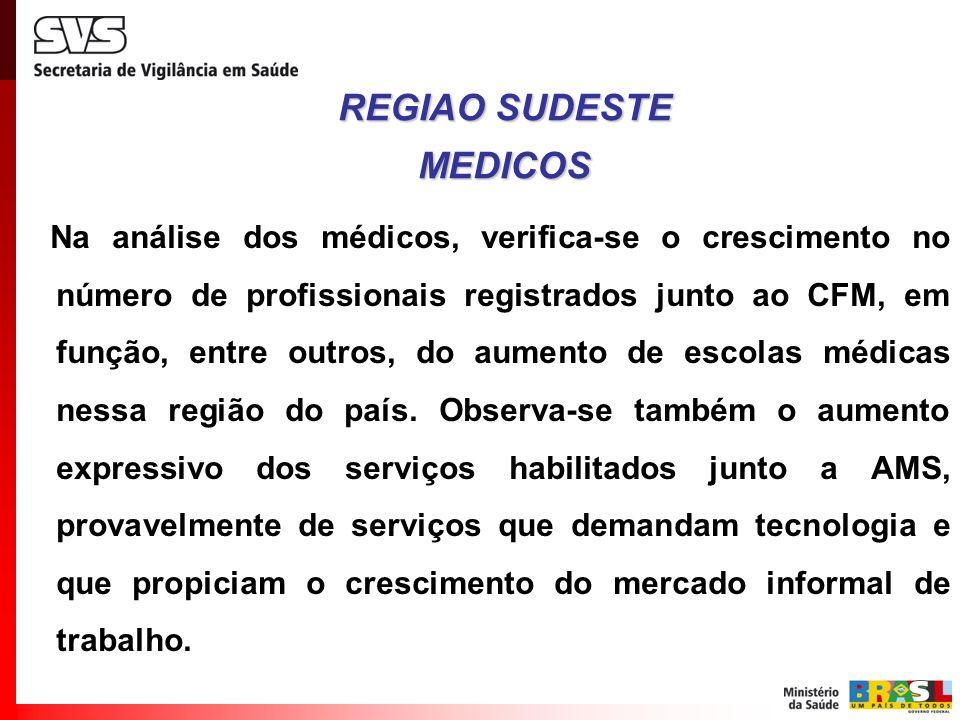 REGIAO SUDESTE MEDICOS