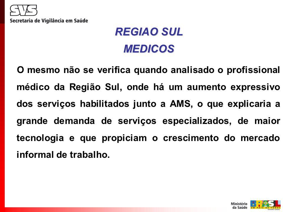 REGIAO SUL MEDICOS.