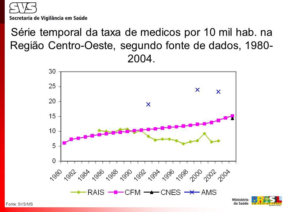 Série temporal da taxa de medicos por 10 mil hab