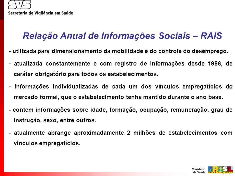 Relação Anual de Informações Sociais – RAIS