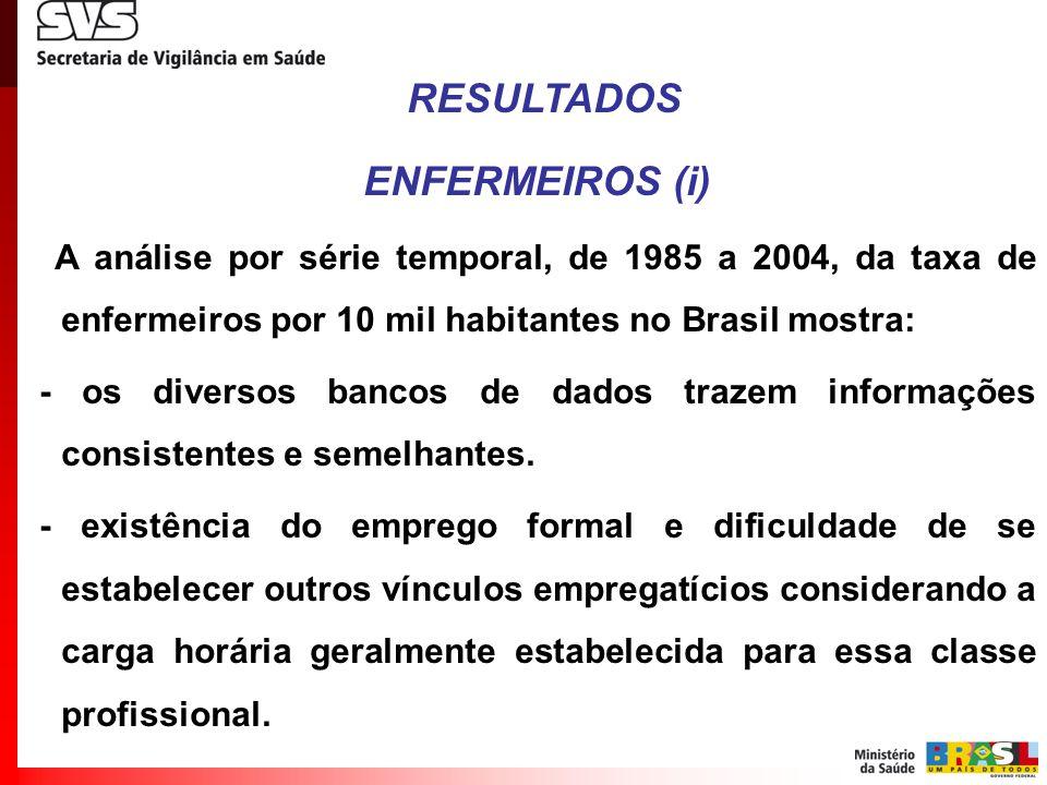 RESULTADOS ENFERMEIROS (i) A análise por série temporal, de 1985 a 2004, da taxa de enfermeiros por 10 mil habitantes no Brasil mostra: