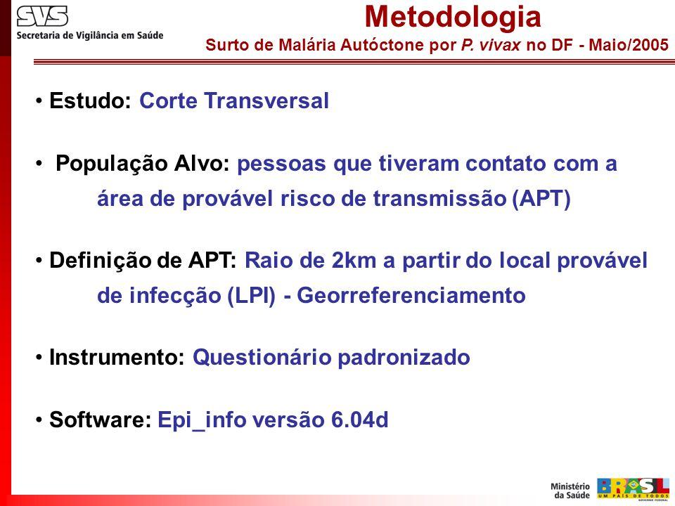 Metodologia Estudo: Corte Transversal