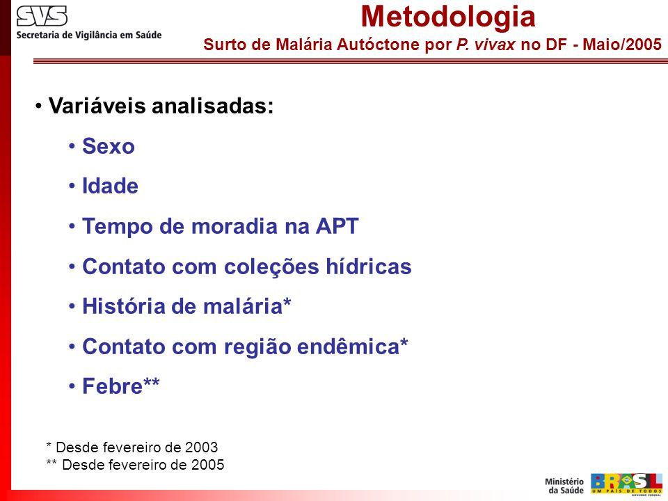Metodologia Variáveis analisadas: Sexo Idade Tempo de moradia na APT