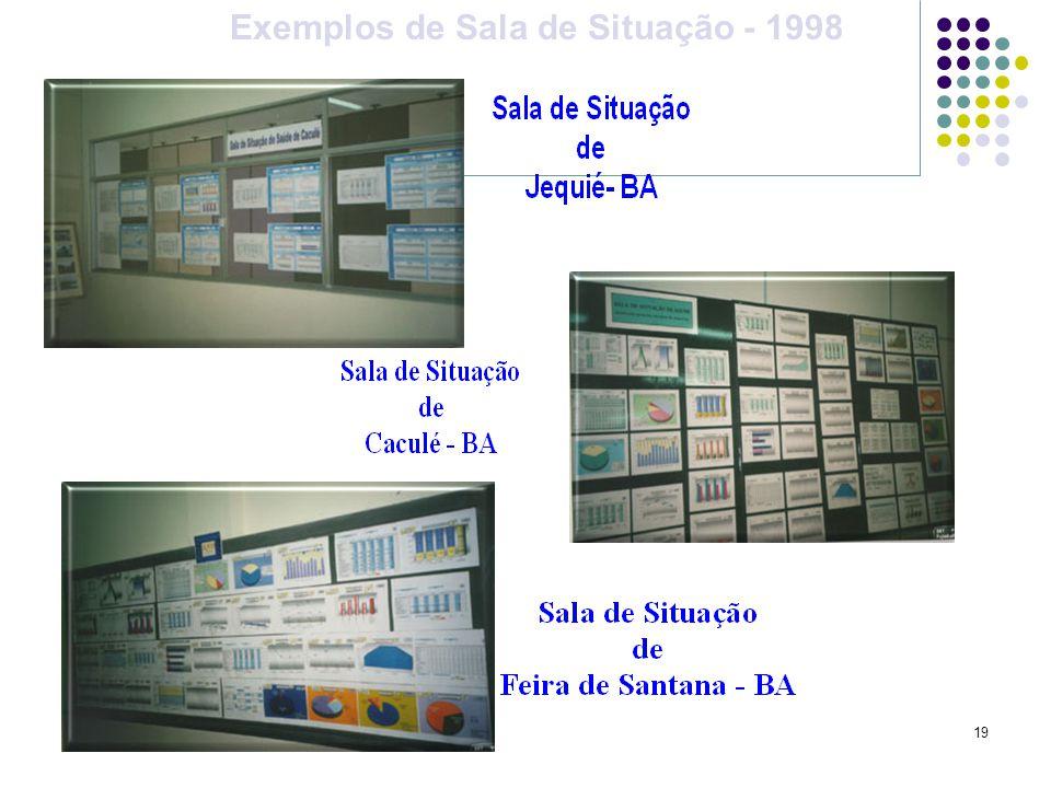 Exemplos de Sala de Situação - 1998