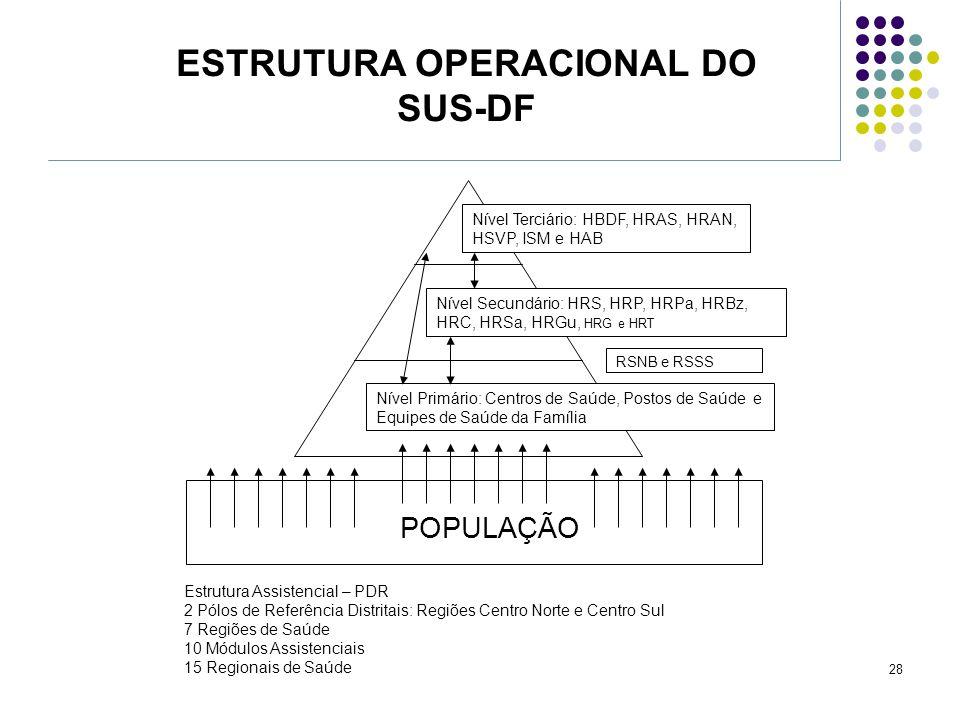 ESTRUTURA OPERACIONAL DO SUS-DF